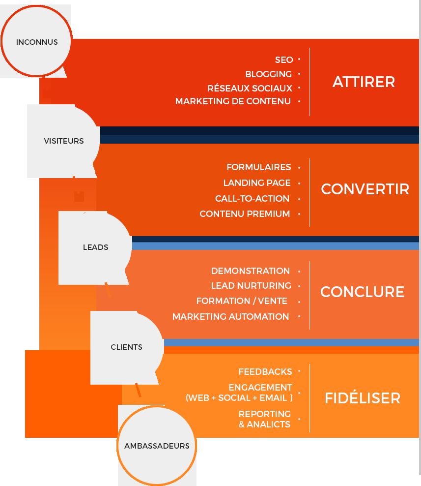 Schéma : Inbound Marketing