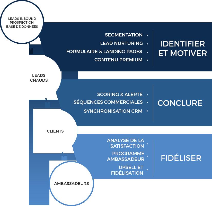 schema-marketing-automation